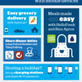 Host stress-free holidays with your mobile device