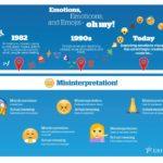 How do you use Emojis?